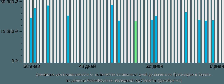 Динамика цен в зависимости от количества оставшихся дней до вылета из Краснодара в Базель