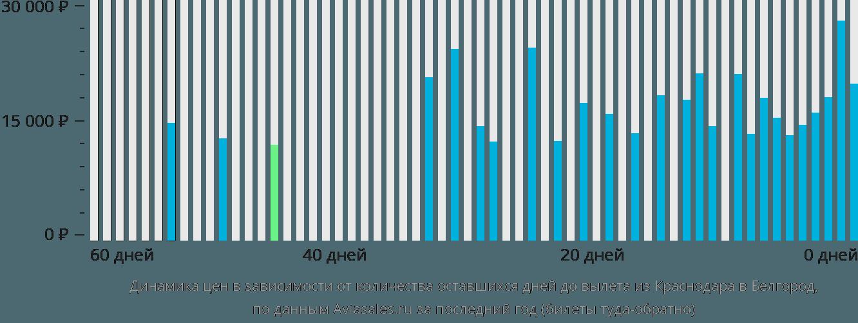 Динамика цен в зависимости от количества оставшихся дней до вылета из Краснодара в Белгород