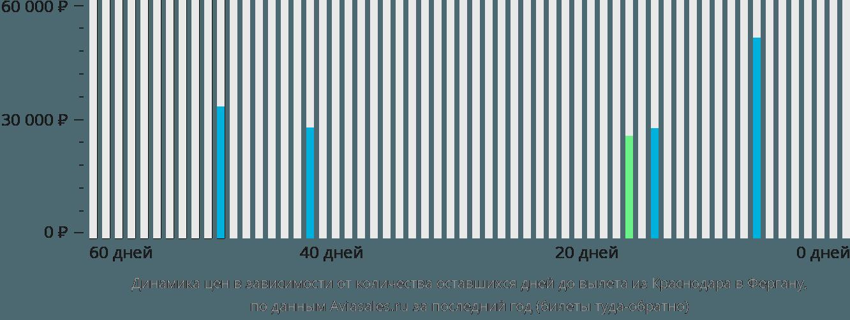 Динамика цен в зависимости от количества оставшихся дней до вылета из Краснодара в Фергану