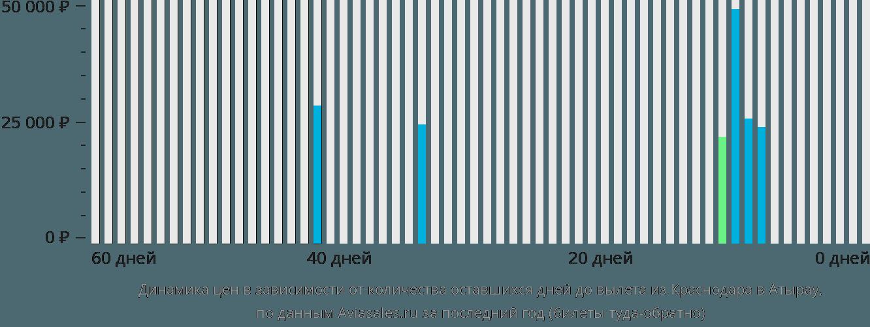 Динамика цен в зависимости от количества оставшихся дней до вылета из Краснодара в Атырау