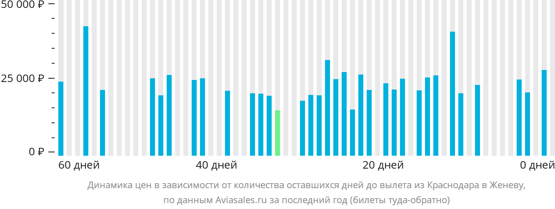 Динамика цен в зависимости от количества оставшихся дней до вылета из Краснодара в Женеву