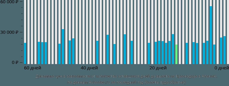 Динамика цен в зависимости от количества оставшихся дней до вылета из Краснодара в Аланию