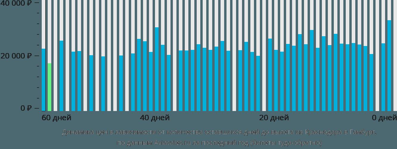 Динамика цен в зависимости от количества оставшихся дней до вылета из Краснодара в Гамбург
