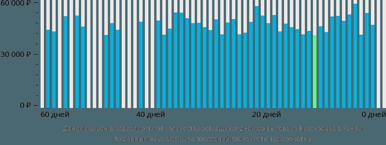 Динамика цен в зависимости от количества оставшихся дней до вылета из Краснодара в Ханой