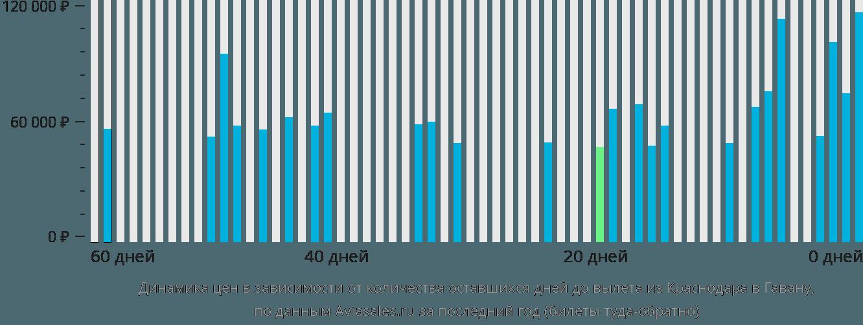 Динамика цен в зависимости от количества оставшихся дней до вылета из Краснодара в Гавану