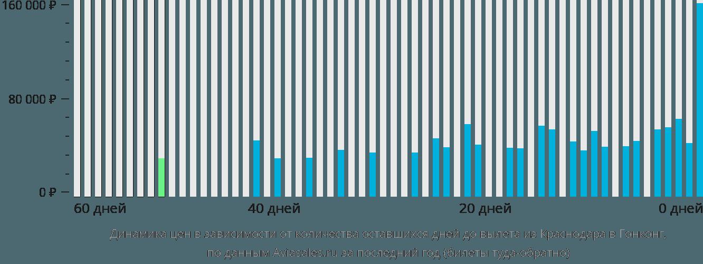 Динамика цен в зависимости от количества оставшихся дней до вылета из Краснодара в Гонконг