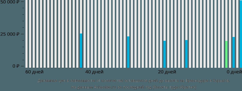 Динамика цен в зависимости от количества оставшихся дней до вылета из Краснодара в Харьков