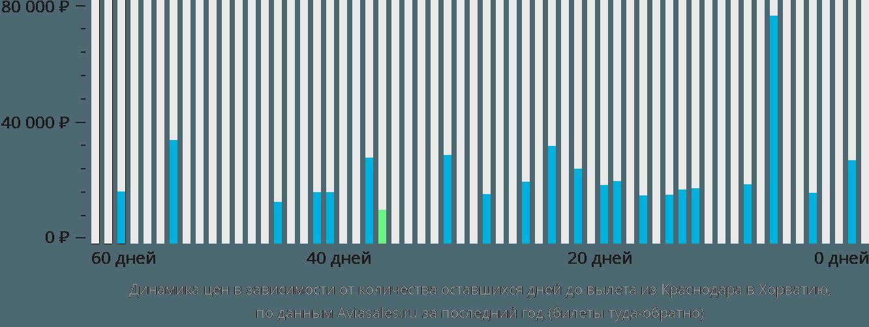 Динамика цен в зависимости от количества оставшихся дней до вылета из Краснодара в Хорватию