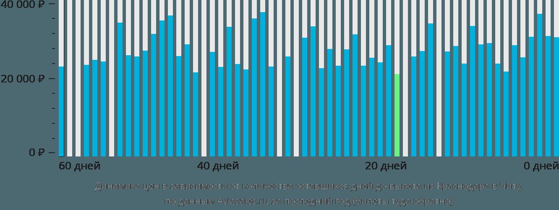 Динамика цен в зависимости от количества оставшихся дней до вылета из Краснодара в Читу