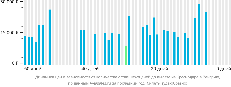 Динамика цен в зависимости от количества оставшихся дней до вылета из Краснодара в Венгрию