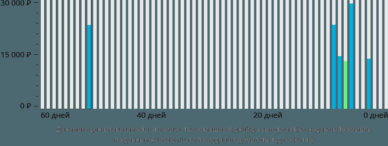 Динамика цен в зависимости от количества оставшихся дней до вылета из Краснодара в Ярославль