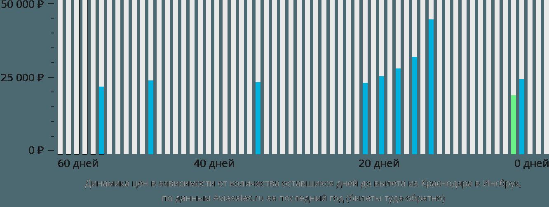 Динамика цен в зависимости от количества оставшихся дней до вылета из Краснодара в Инсбрук