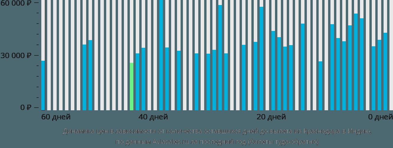 Динамика цен в зависимости от количества оставшихся дней до вылета из Краснодара в Индию