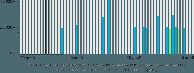 Динамика цен в зависимости от количества оставшихся дней до вылета из Краснодара в Иорданию