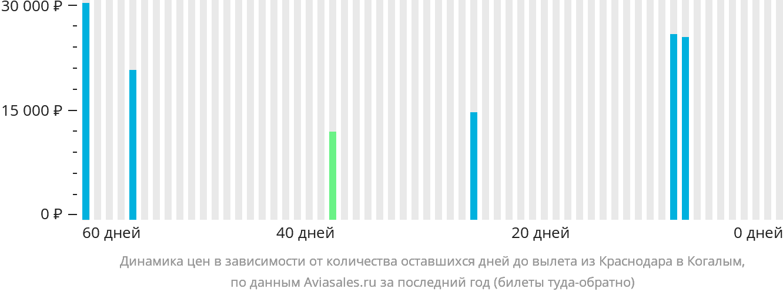 Динамика цен в зависимости от количества оставшихся дней до вылета из Краснодара в Когалым