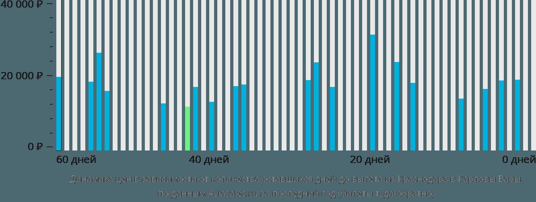 Динамика цен в зависимости от количества оставшихся дней до вылета из Краснодара в Карловы Вары