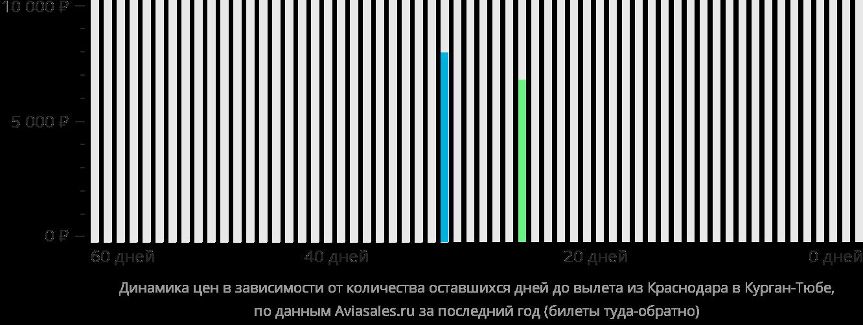 Динамика цен в зависимости от количества оставшихся дней до вылета из Краснодара в Курган-Тюбе