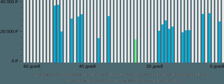 Динамика цен в зависимости от количества оставшихся дней до вылета из Краснодара в Краков