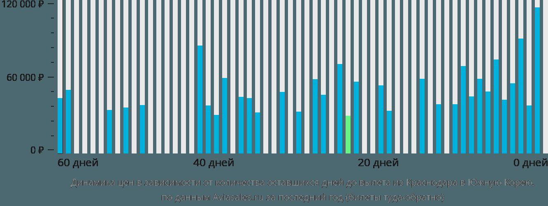 Динамика цен в зависимости от количества оставшихся дней до вылета из Краснодара в Южную Корею
