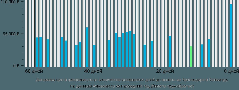 Динамика цен в зависимости от количества оставшихся дней до вылета из Краснодара в Катманду