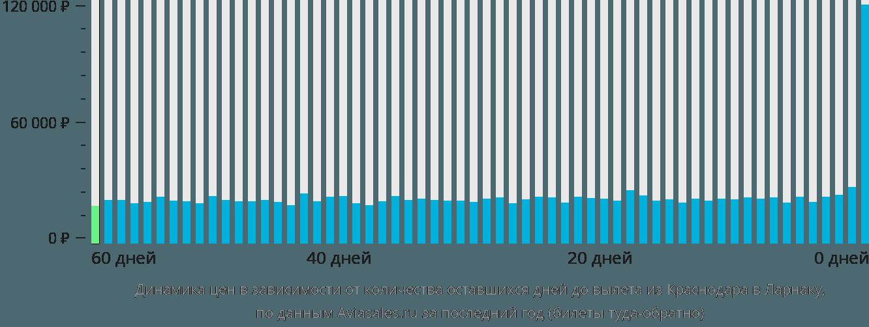 Динамика цен в зависимости от количества оставшихся дней до вылета из Краснодара в Ларнаку