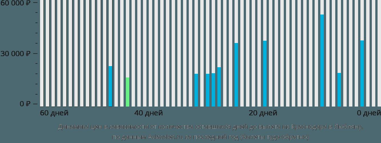 Динамика цен в зависимости от количества оставшихся дней до вылета из Краснодара в Любляну