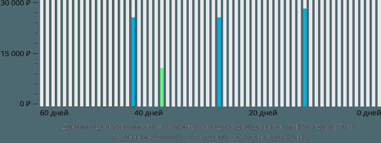 Динамика цен в зависимости от количества оставшихся дней до вылета из Краснодара в Литву