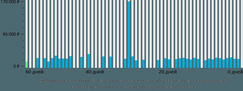 Динамика цен в зависимости от количества оставшихся дней до вылета из Краснодара в Львов
