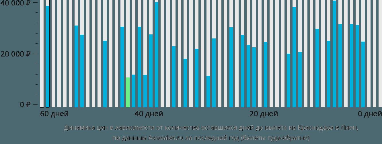 Динамика цен в зависимости от количества оставшихся дней до вылета из Краснодара в Лион