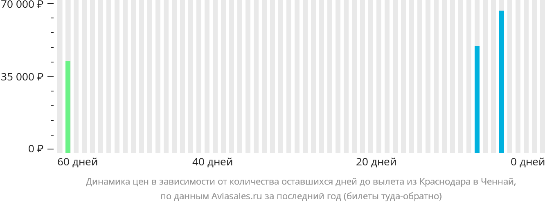 Динамика цен в зависимости от количества оставшихся дней до вылета из Краснодара в Ченнай