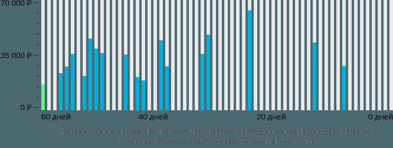 Динамика цен в зависимости от количества оставшихся дней до вылета из Краснодара в Марокко