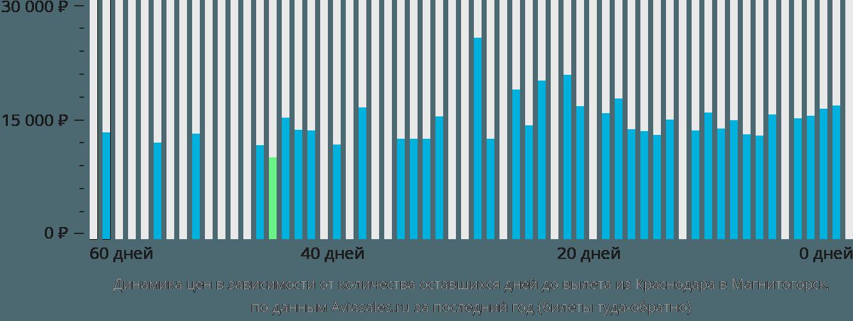 Динамика цен в зависимости от количества оставшихся дней до вылета из Краснодара в Магнитогорск