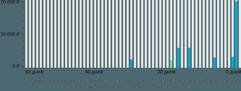 Динамика цен в зависимости от количества оставшихся дней до вылета из Краснодара в Минеральные воды