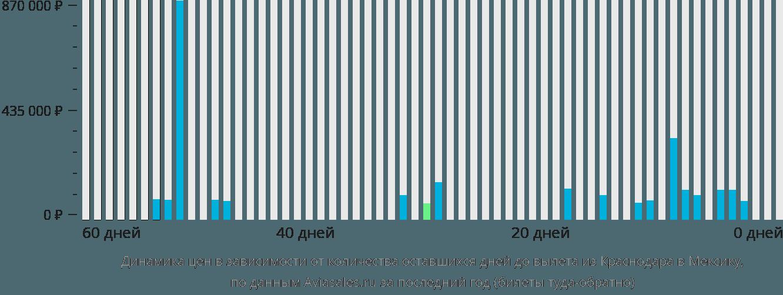 Динамика цен в зависимости от количества оставшихся дней до вылета из Краснодара в Мексику