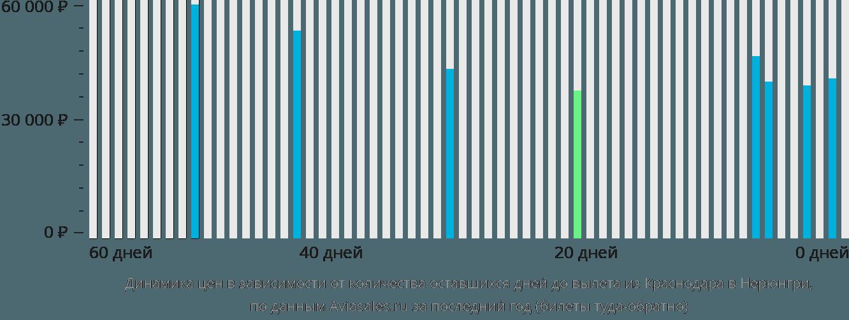 Динамика цен в зависимости от количества оставшихся дней до вылета из Краснодара в Нерюнгри
