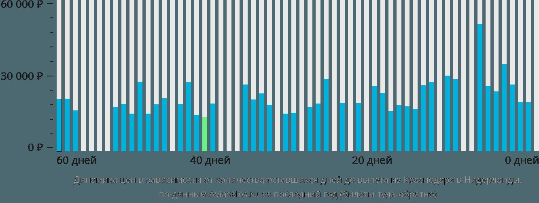 Динамика цен в зависимости от количества оставшихся дней до вылета из Краснодара в Нидерланды