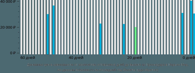 Динамика цен в зависимости от количества оставшихся дней до вылета из Краснодара в Нарьян-Мар