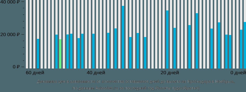 Динамика цен в зависимости от количества оставшихся дней до вылета из Краснодара в Ноябрьск