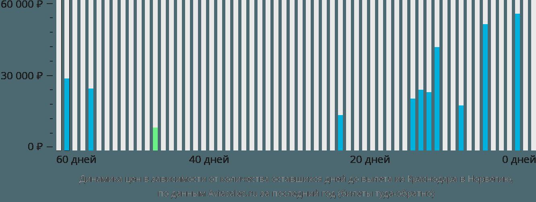 Динамика цен в зависимости от количества оставшихся дней до вылета из Краснодара в Норвегию