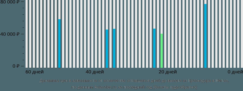 Динамика цен в зависимости от количества оставшихся дней до вылета из Краснодара в Непал