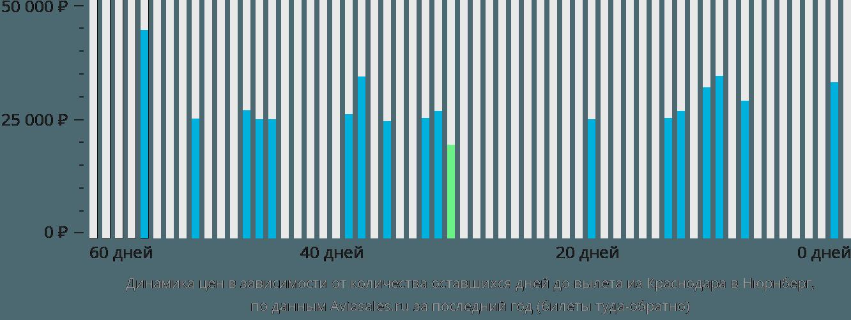 Динамика цен в зависимости от количества оставшихся дней до вылета из Краснодара в Нюрнберг