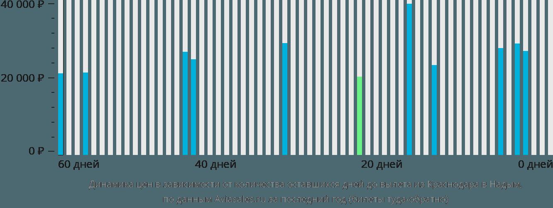 Динамика цен в зависимости от количества оставшихся дней до вылета из Краснодара в Надым