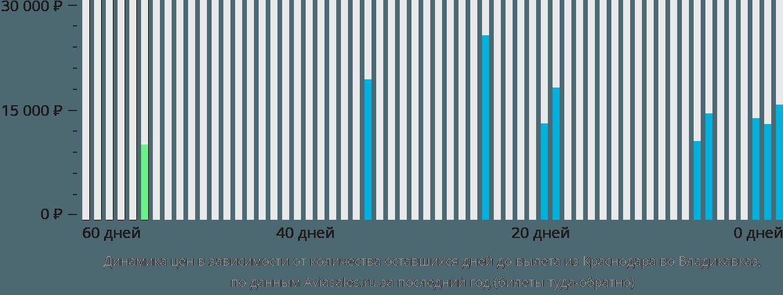 Динамика цен в зависимости от количества оставшихся дней до вылета из Краснодара во Владикавказ