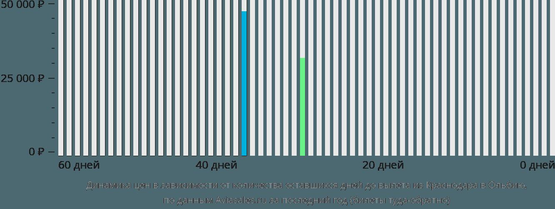 Динамика цен в зависимости от количества оставшихся дней до вылета из Краснодара в Ольбию