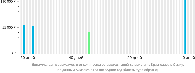 Динамика цен в зависимости от количества оставшихся дней до вылета из Краснодара в Омаху