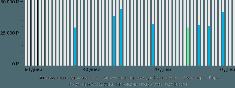 Динамика цен в зависимости от количества оставшихся дней до вылета из Краснодара в Порту