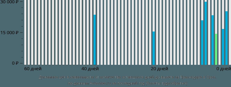 Динамика цен в зависимости от количества оставшихся дней до вылета из Краснодара в Орск