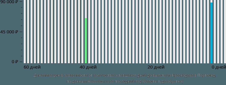 Динамика цен в зависимости от количества оставшихся дней до вылета из Краснодара в Портленд