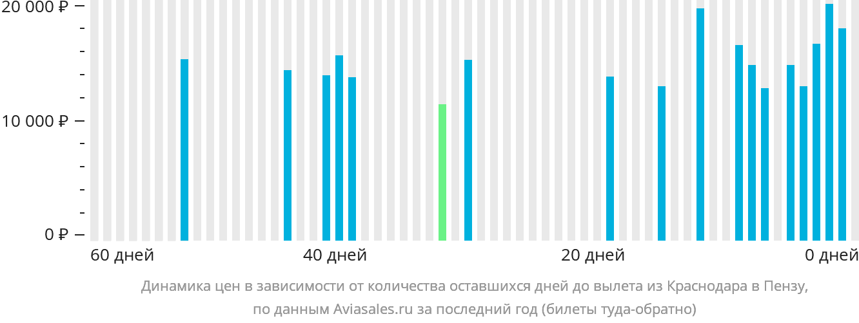 Динамика цен в зависимости от количества оставшихся дней до вылета из Краснодара в Пензу