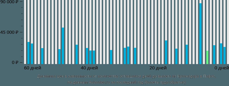 Динамика цен в зависимости от количества оставшихся дней до вылета из Краснодара в Пафос